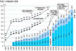 【英EU離脱】TPPと増え続ける外国人労働者数は日本移住へつながるのか