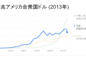 【英のEU離脱】日本のGDP0.34%下がる危険性とGDPが下がるとどうなるの?【影響】