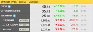 ダウ急反落 金融恐慌の予兆か リーマンショック時との比較をわかりやすくしてみる