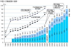 【英EU離脱】TPPと増え続ける外国人労働者数は日本移住へつながるのか【移民自由化】