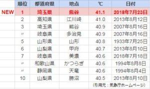 最高気温ランキング2018年7月23日第1位の熊谷がヤバい!