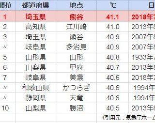 最高気温ランキング2018年7月23日がヤバい!